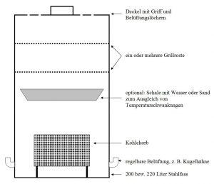 Schema eines UDS-Smokers